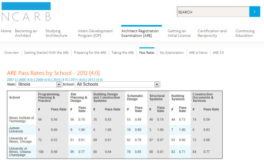 2012 NCARB JUDSON PASS RATES